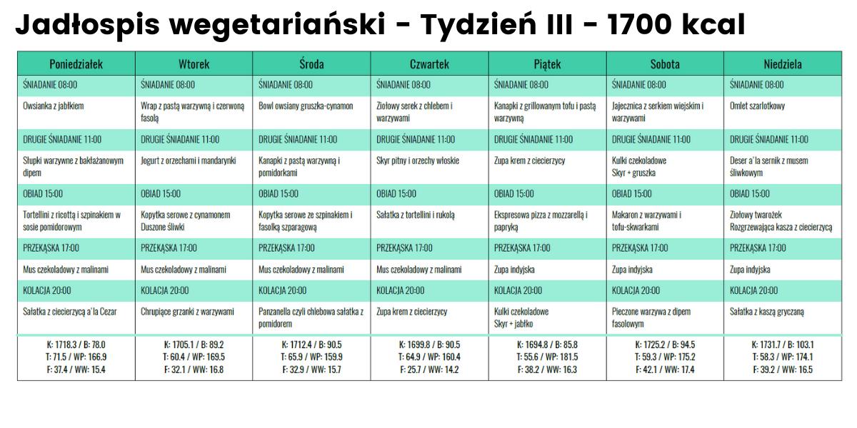 Jadłospis Wege- Tydzień III - 1700 kcal