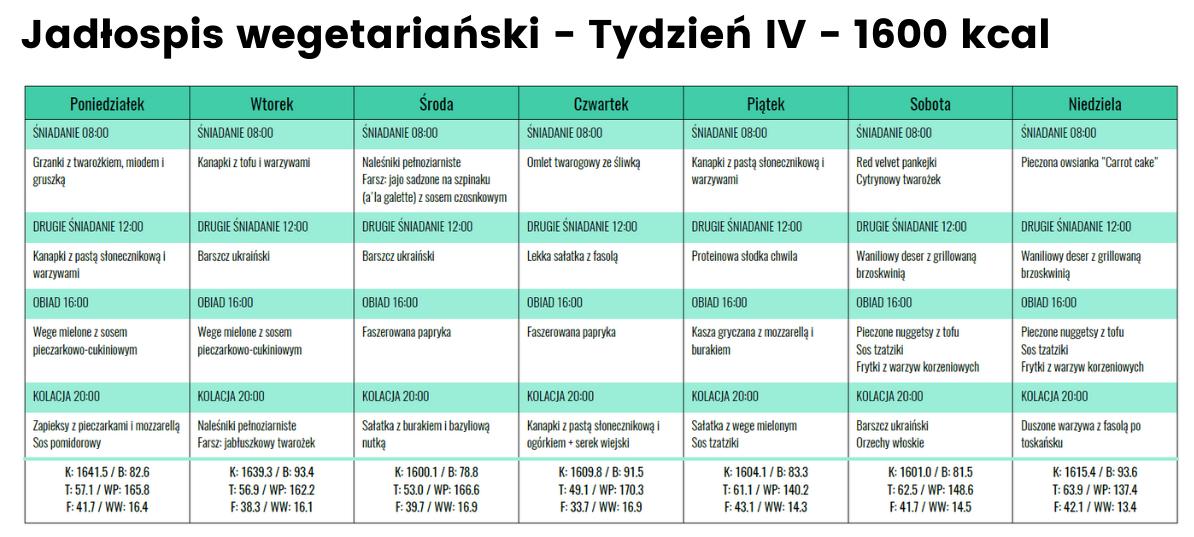 Jadłospis Wege- Tydzień IV - 1600 kcal